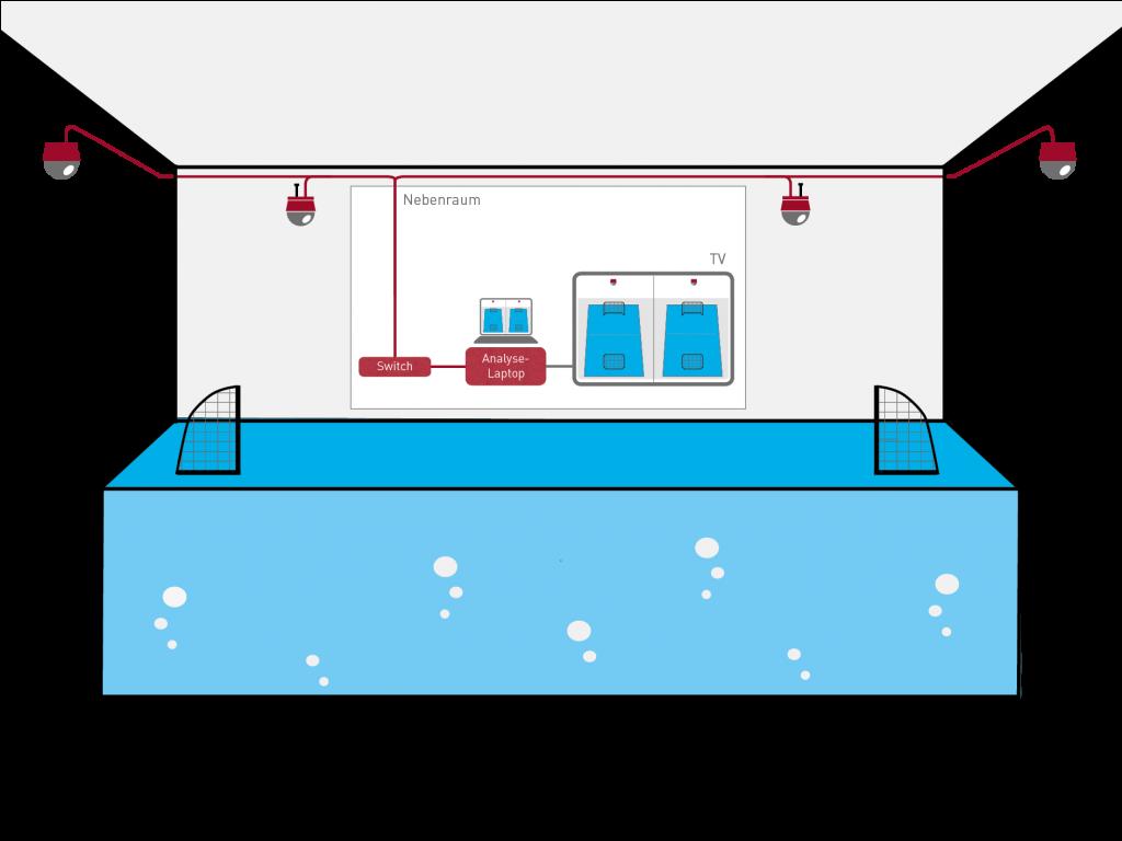 Projektskizze-Aufbau-Komponenten-Multikamerasystem