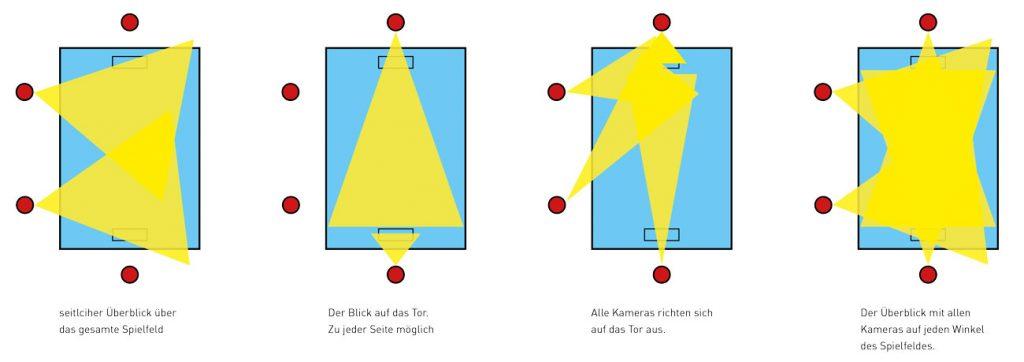 Verschiedene Aufnahmeszenarien_Kamerasystem Wasserball
